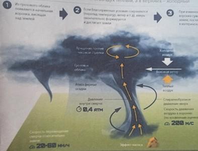 Влияние циклона
